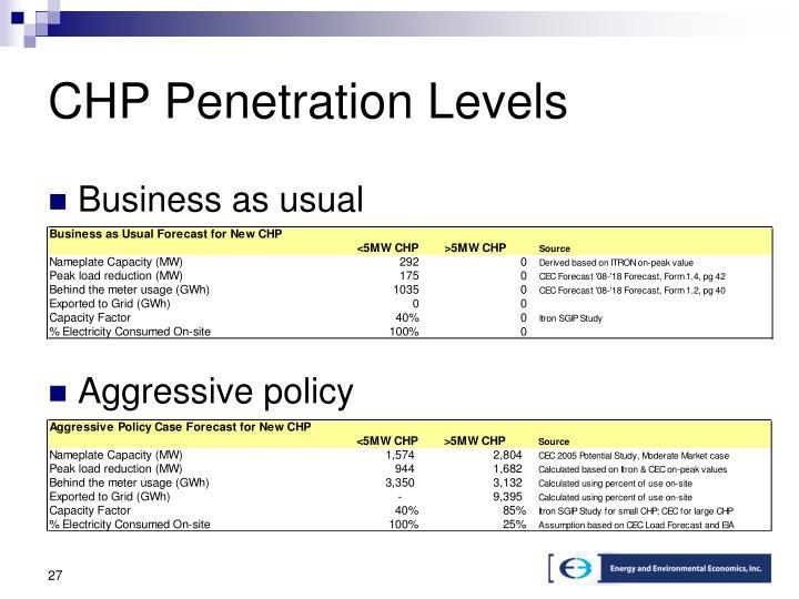 CHP Penetration Levels