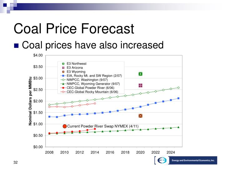 Coal Price Forecast