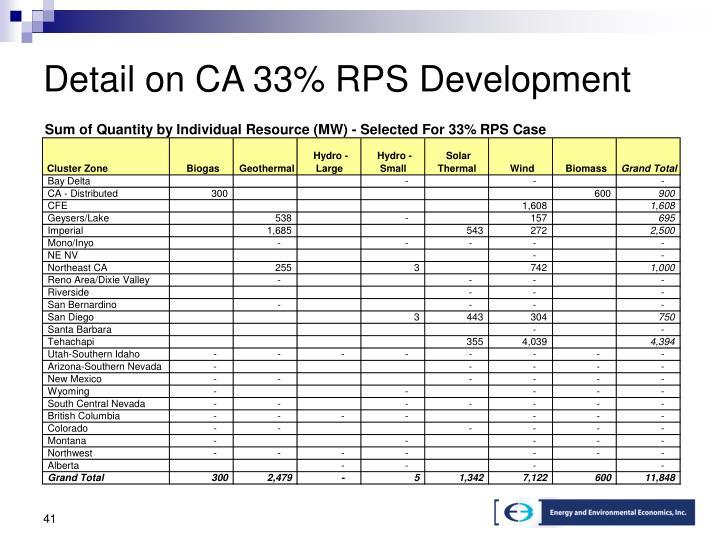 Detail on CA 33% RPS Development