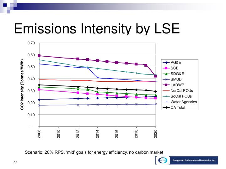Emissions Intensity by LSE