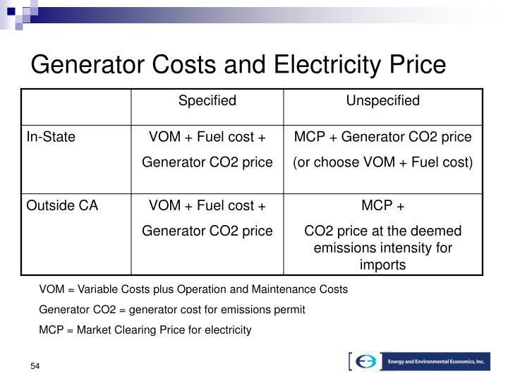 Generator Costs and Electricity Price