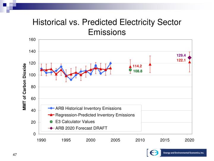 Historical vs. Predicted Electricity Sector Emissions