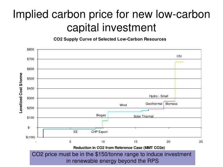 Implied carbon price for new low-carbon capital investment