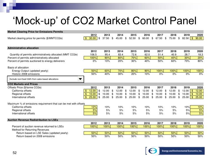 'Mock-up' of CO2 Market Control Panel
