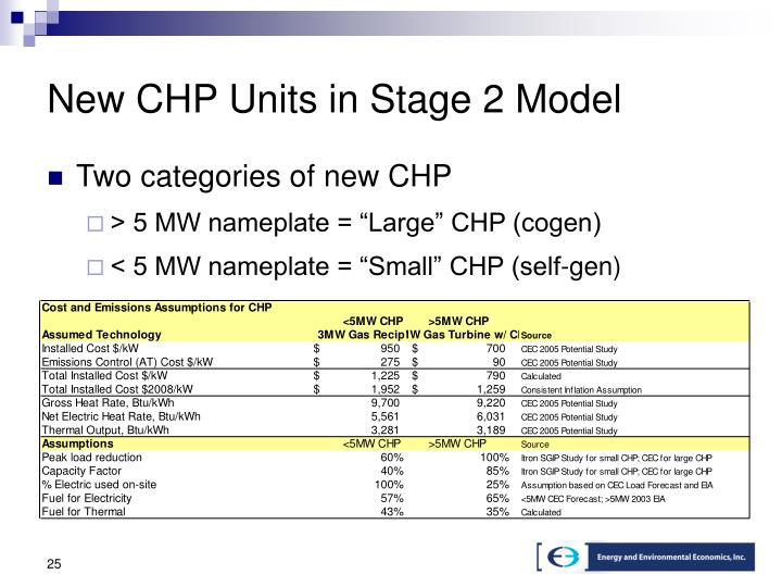 New CHP Units in Stage 2 Model