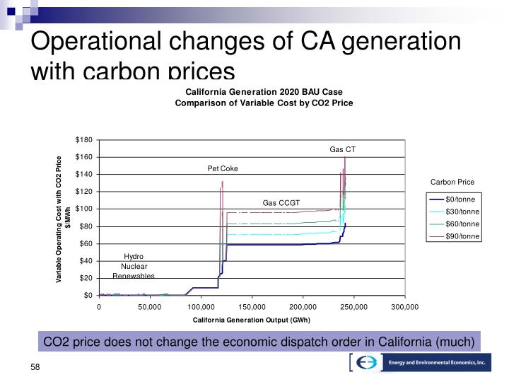 Operational changes of CA generation with carbon prices
