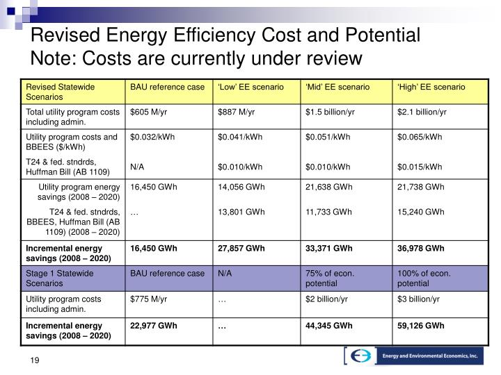 Revised Energy Efficiency Cost and Potential Note: Costs are currently under review