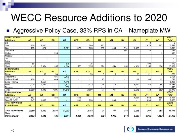 WECC Resource Additions to 2020