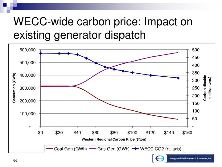 WECC-wide carbon price: Impact on existing generator dispatch