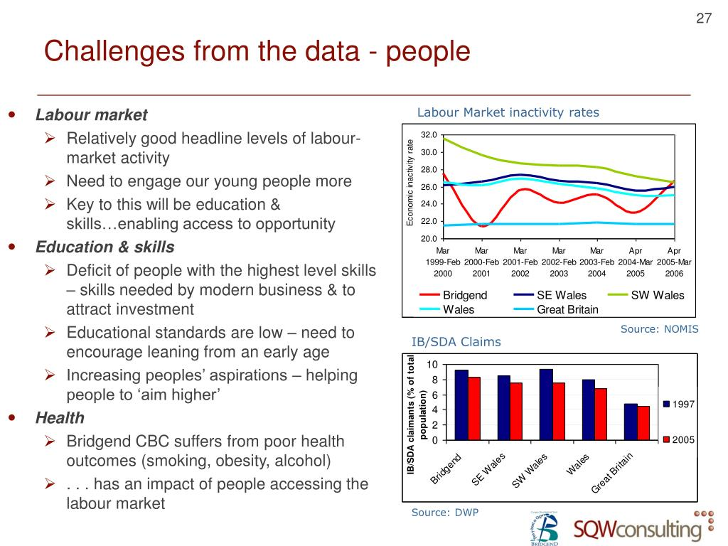 Challenges from the data - people