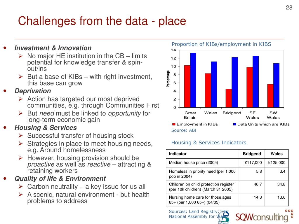 Challenges from the data - place