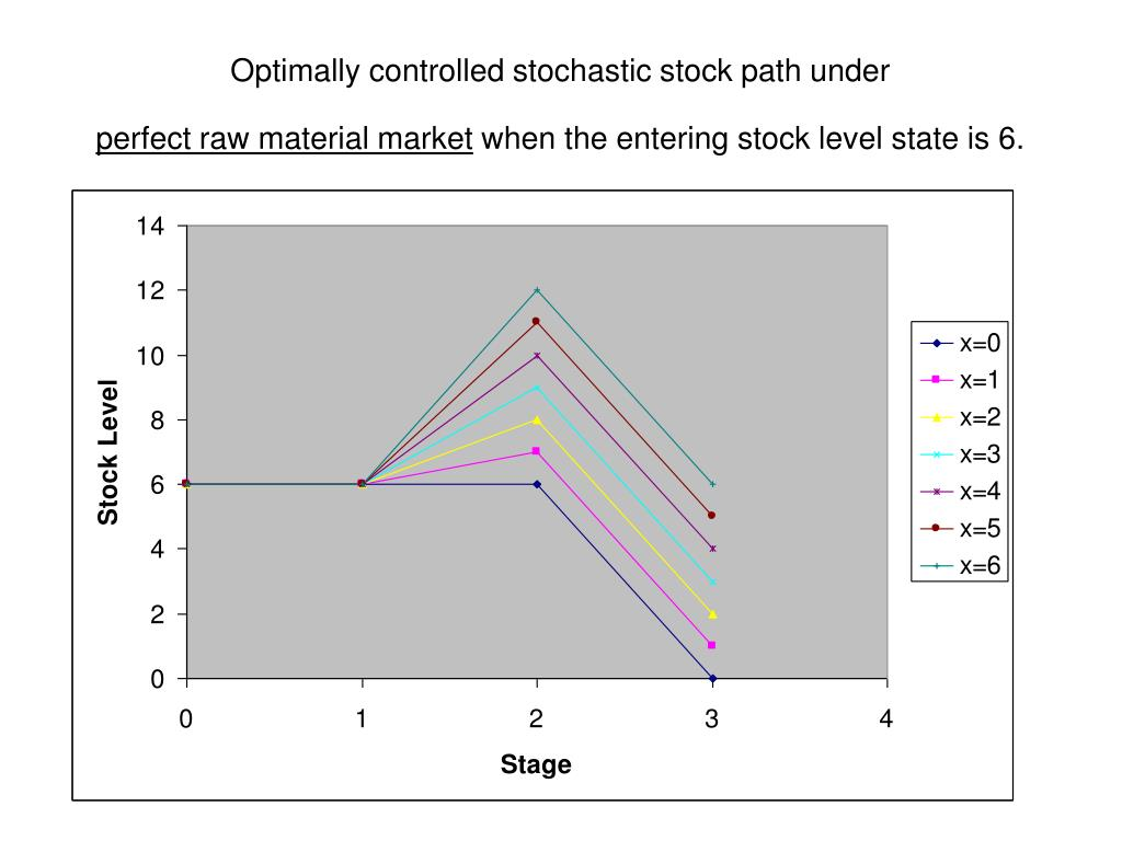 Optimally controlled stochastic stock path under