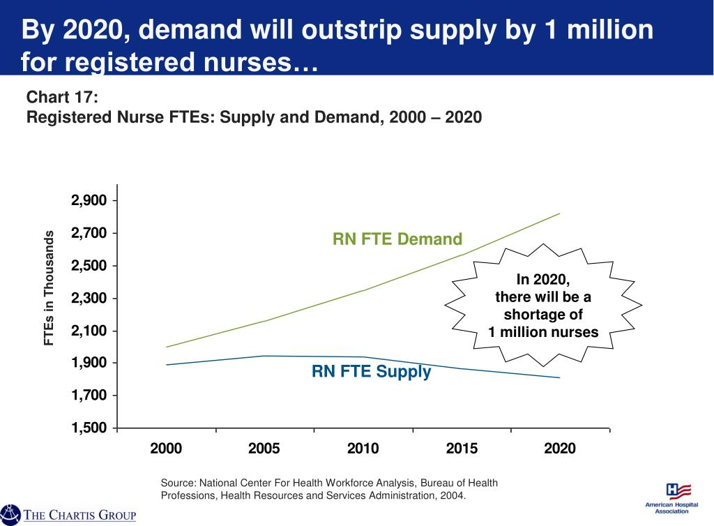 By 2020, demand will outstrip supply by 1 million for registered nurses…