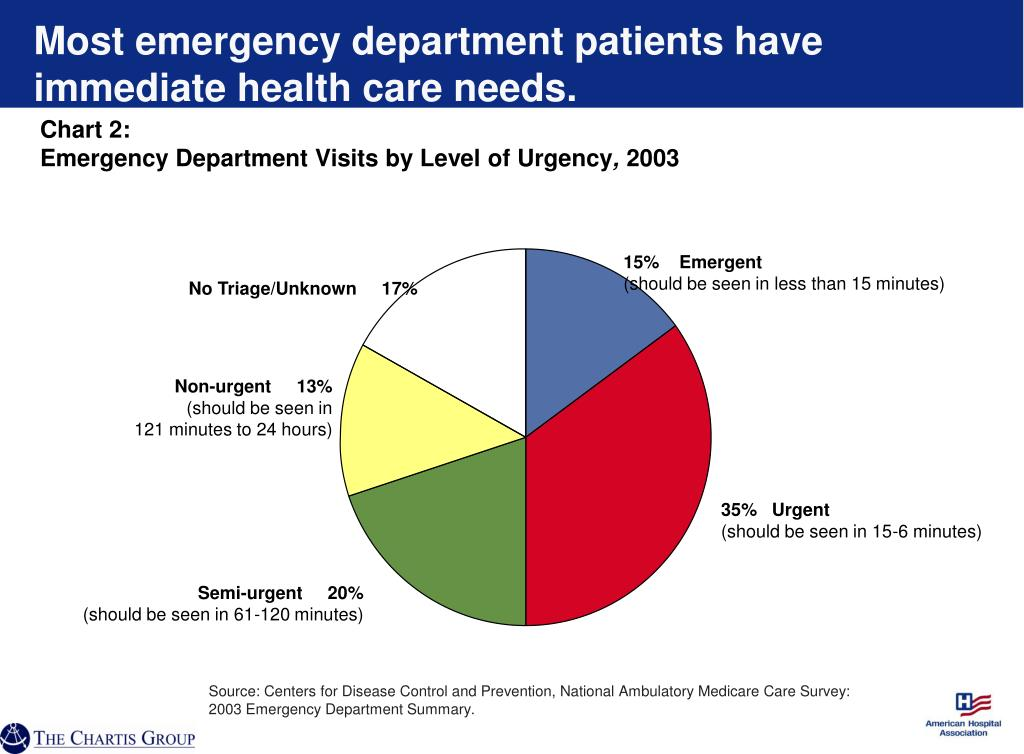 Most emergency department patients have immediate health care needs.