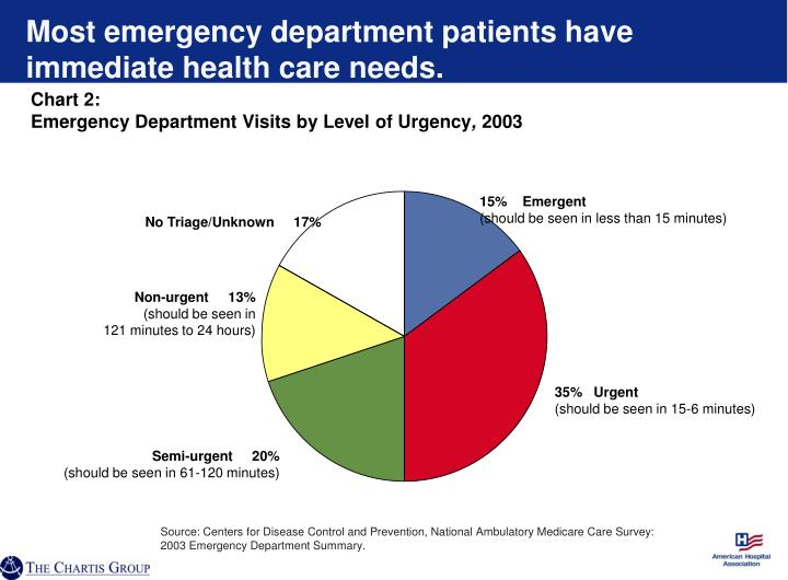 Chart 2 emergency department visits by level of urgency 2003