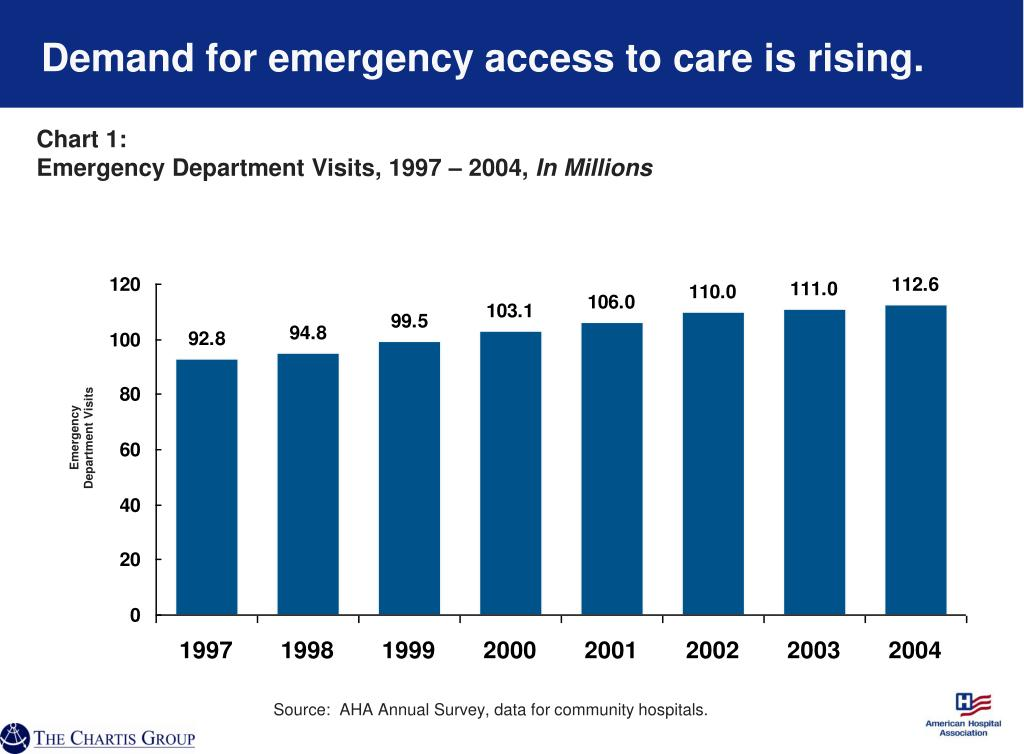 Demand for emergency access to care is rising.