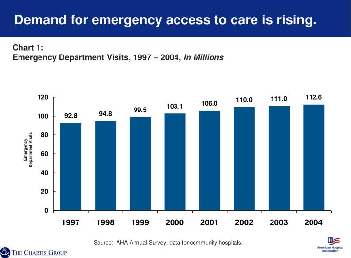 Demand for emergency access to care is rising