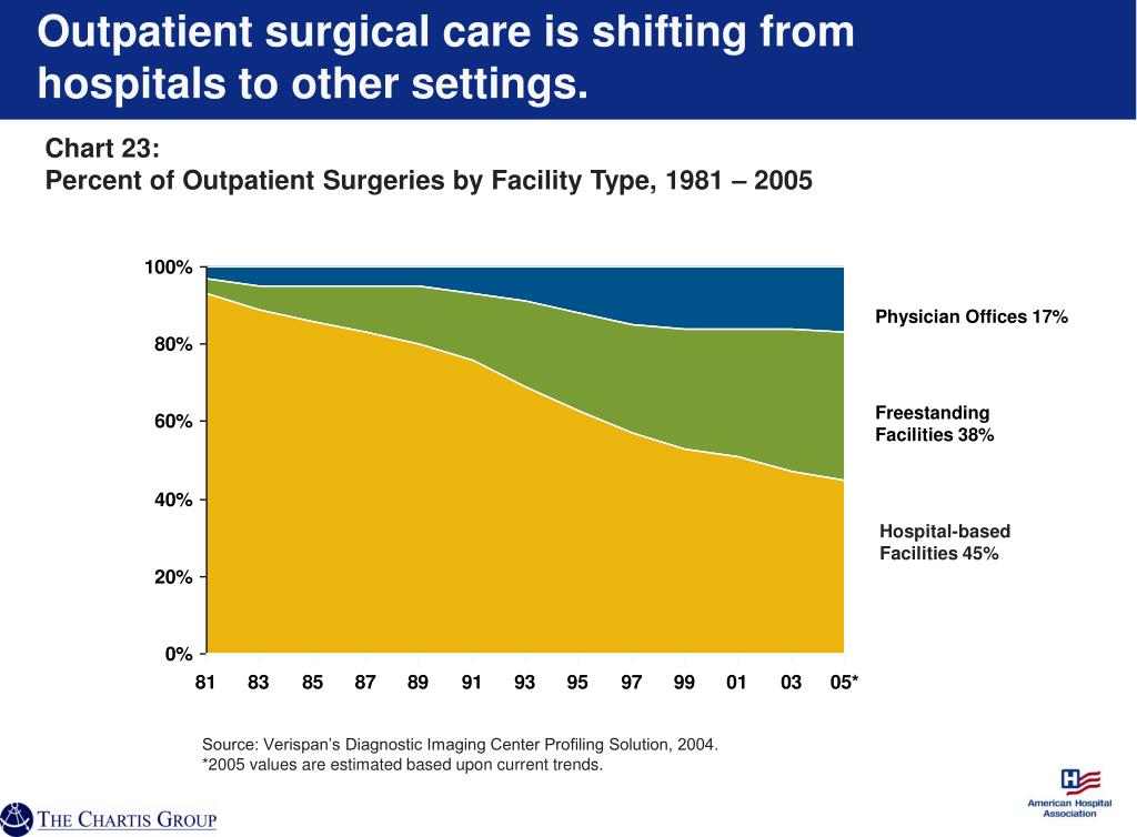 Outpatient surgical care is shifting from hospitals to other settings.
