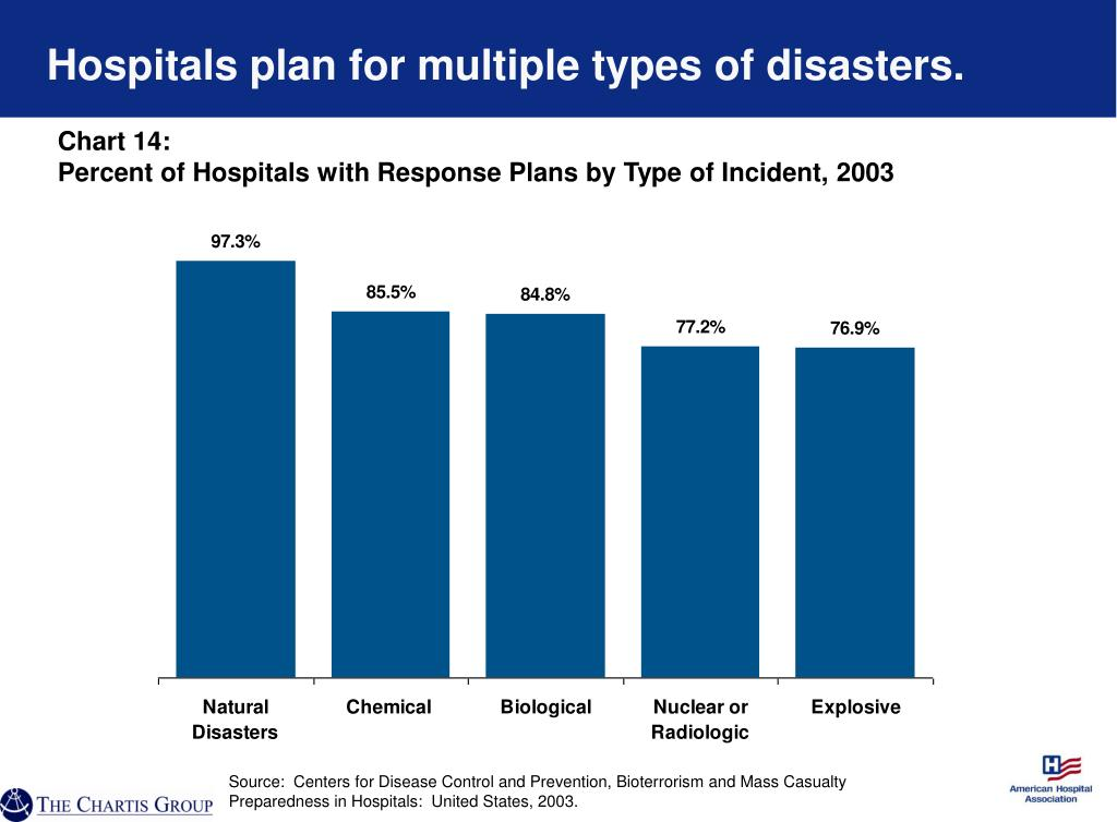 Hospitals plan for multiple types of disasters.