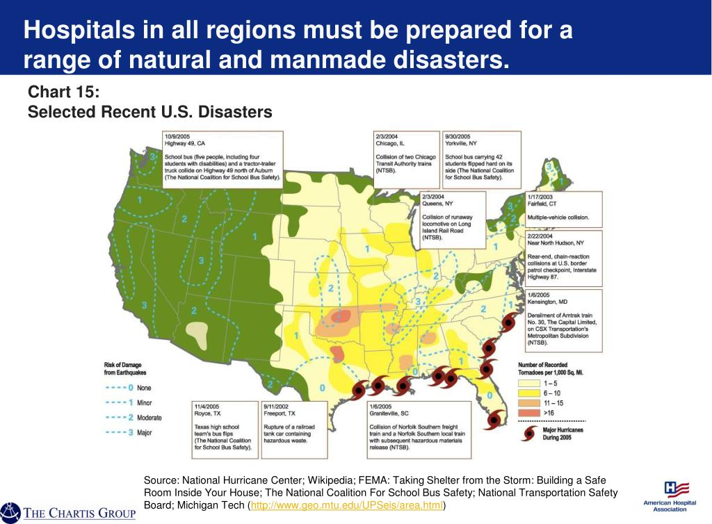 Hospitals in all regions must be prepared for a range of natural and manmade disasters.