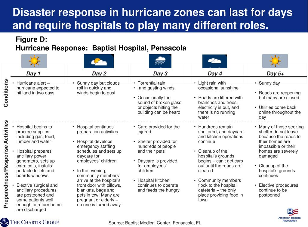 Disaster response in hurricane zones can last for days and require hospitals to play many different roles.