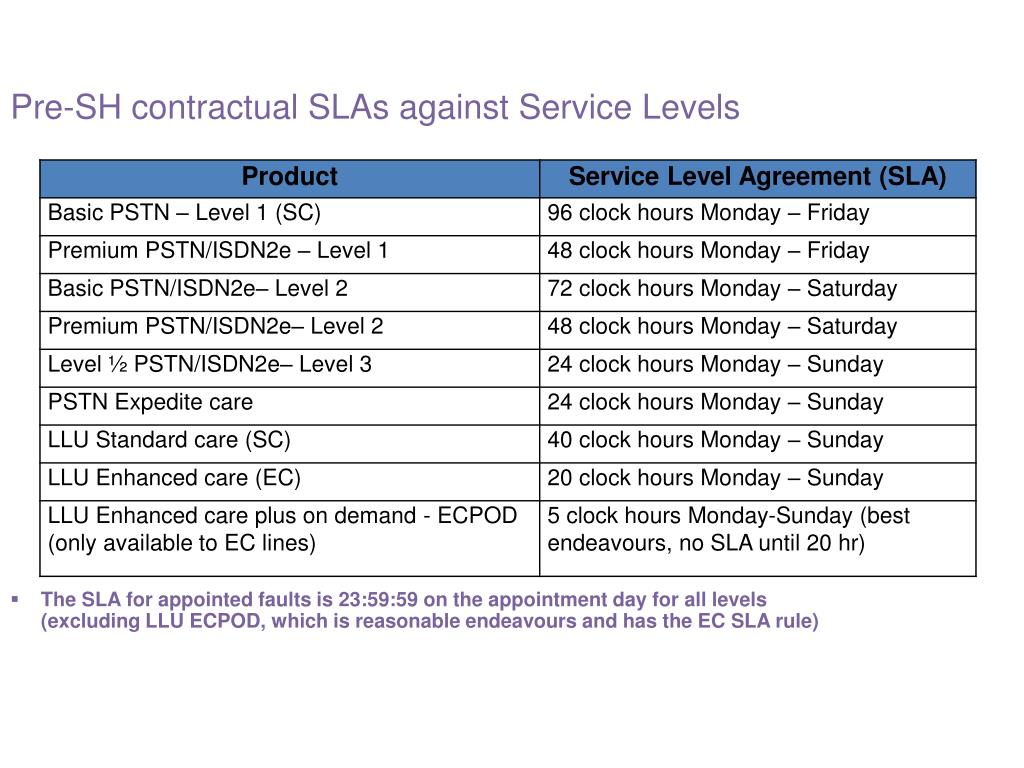 Pre-SH contractual SLAs against Service Levels