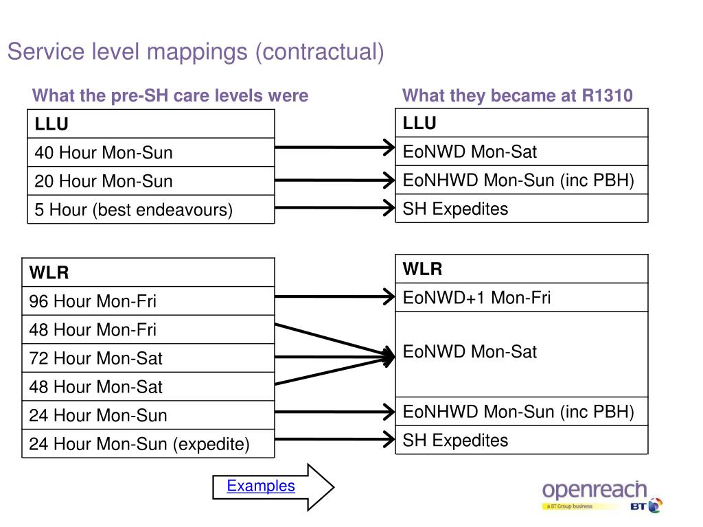 Service level mappings (contractual)