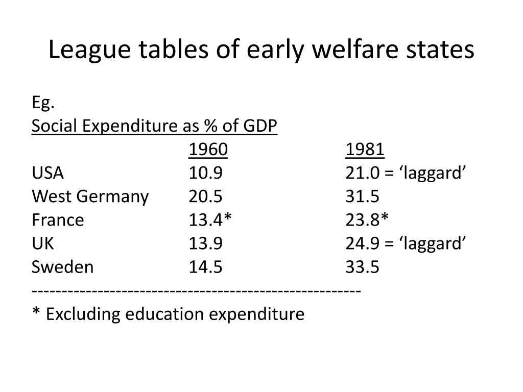 League tables of early welfare states