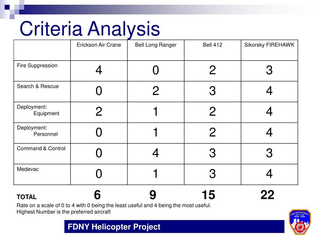 Criteria Analysis