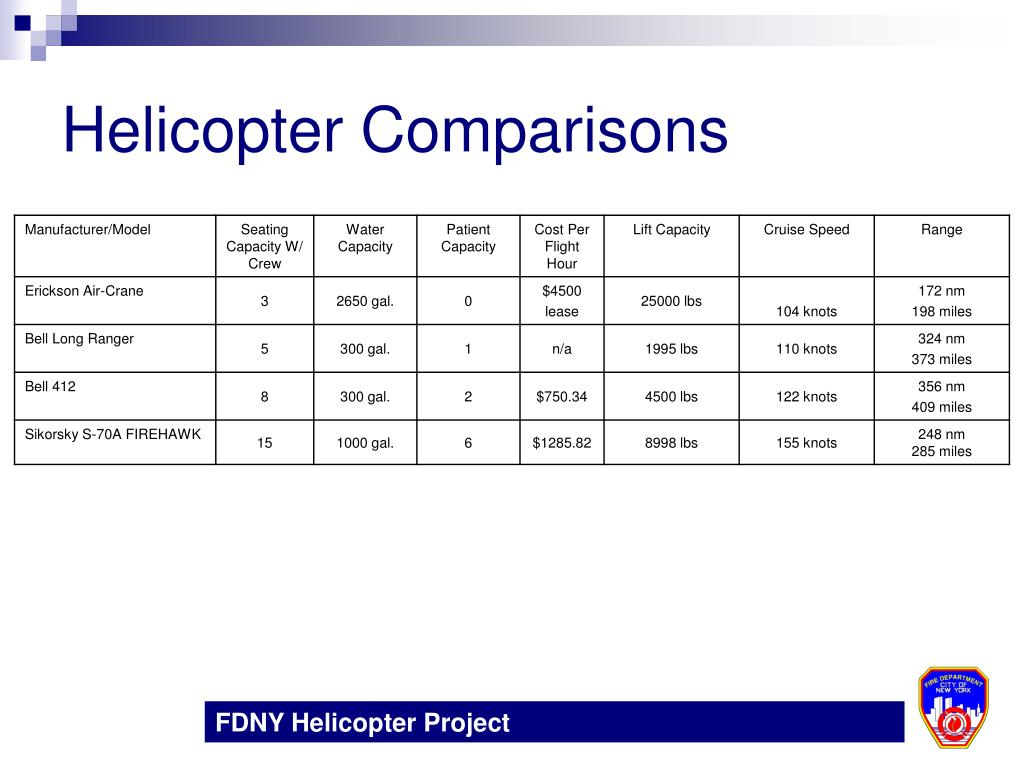 Helicopter Comparisons