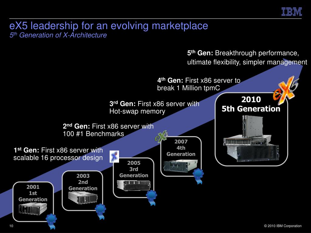 eX5 leadership for an evolving marketplace