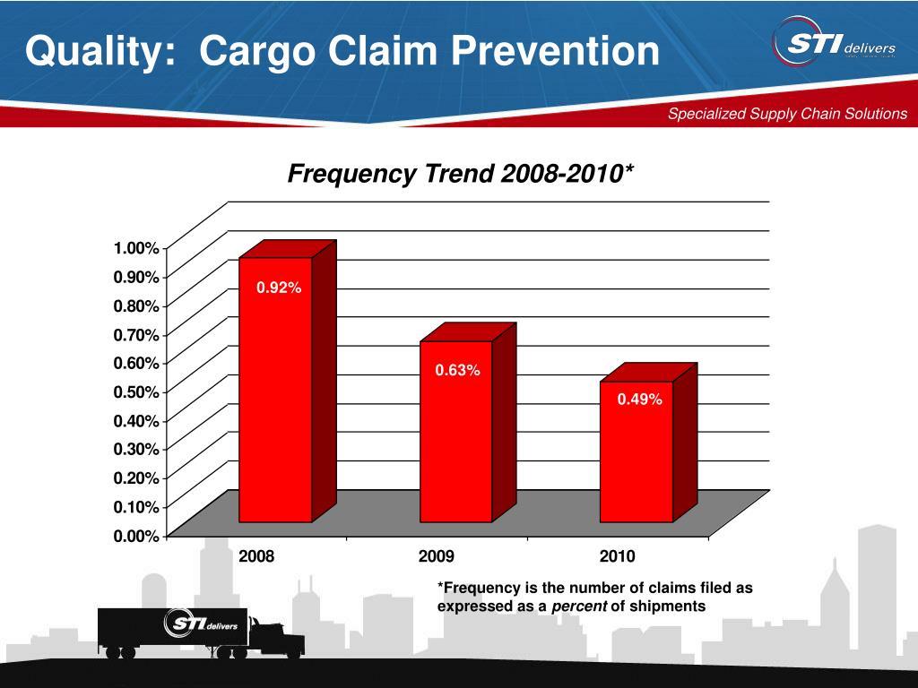 Quality:  Cargo Claim Prevention