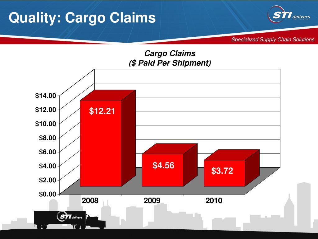 Quality: Cargo Claims