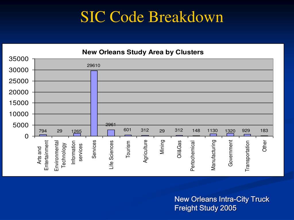 SIC Code Breakdown