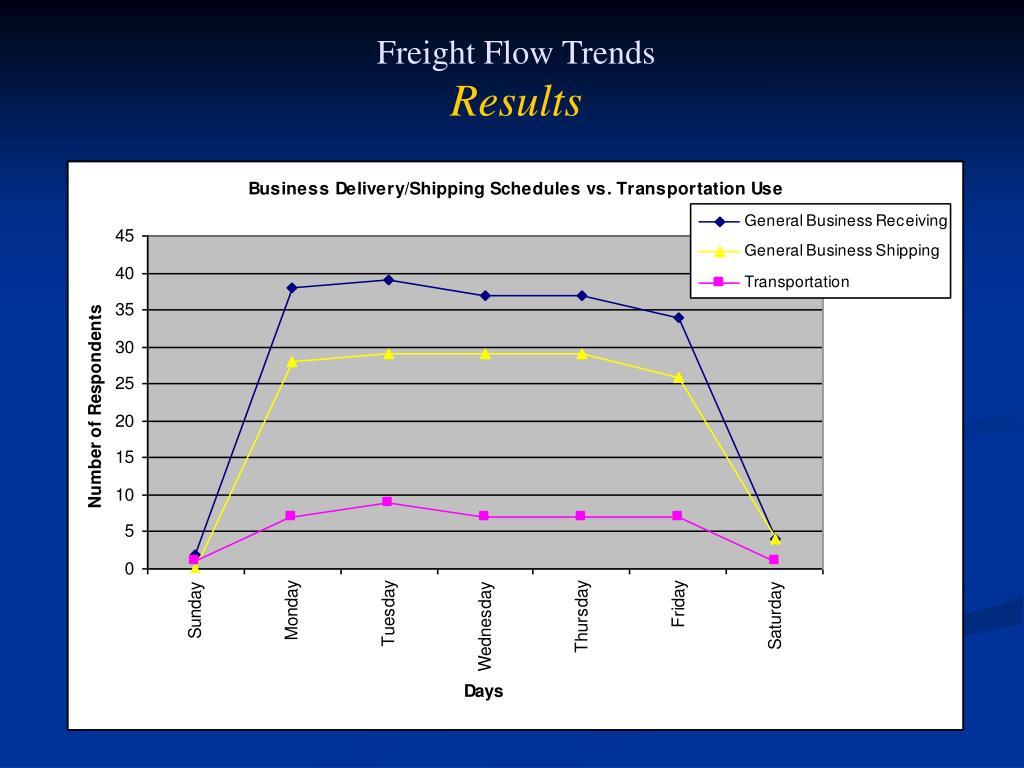 Freight Flow Trends