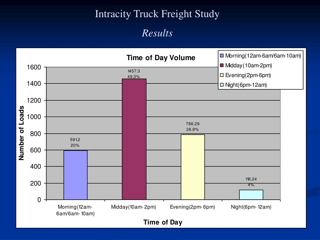 Intracity Truck Freight Study