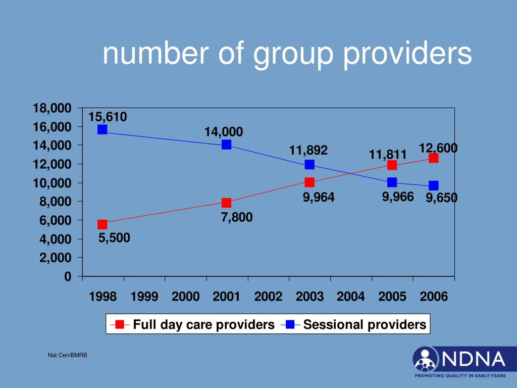 number of group providers