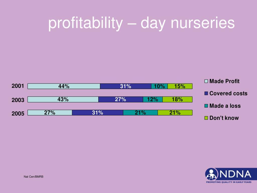 profitability – day nurseries