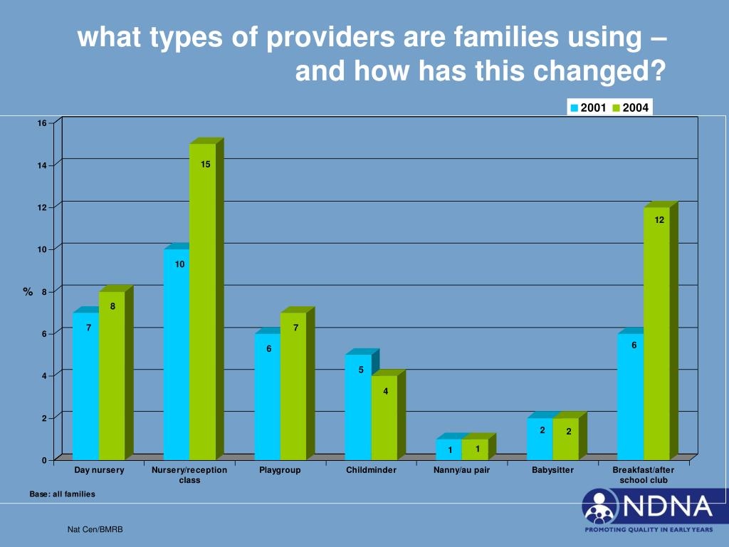 what types of providers are families using – and how has this changed?