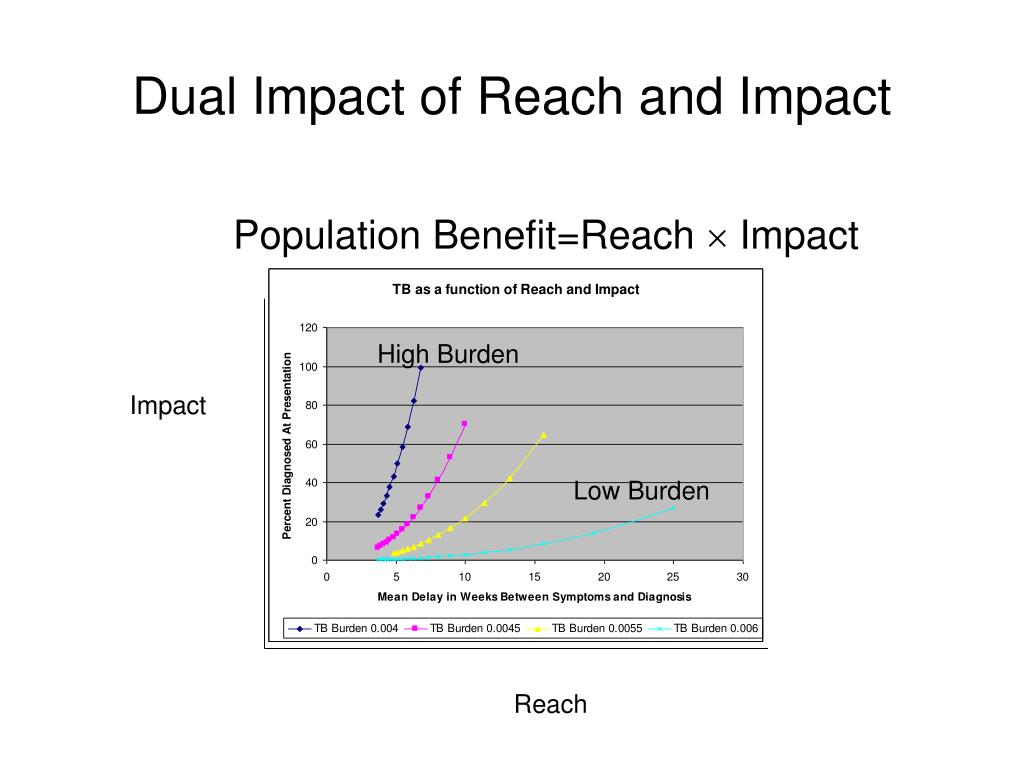 Dual Impact of Reach and Impact