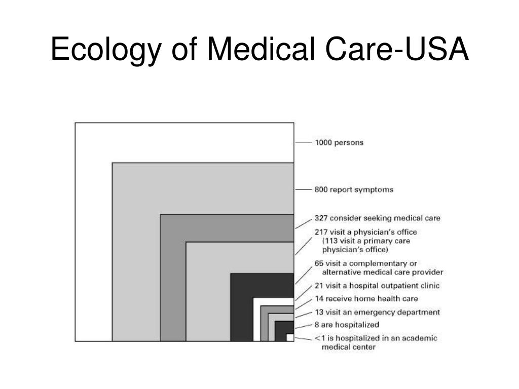 Ecology of Medical Care-USA