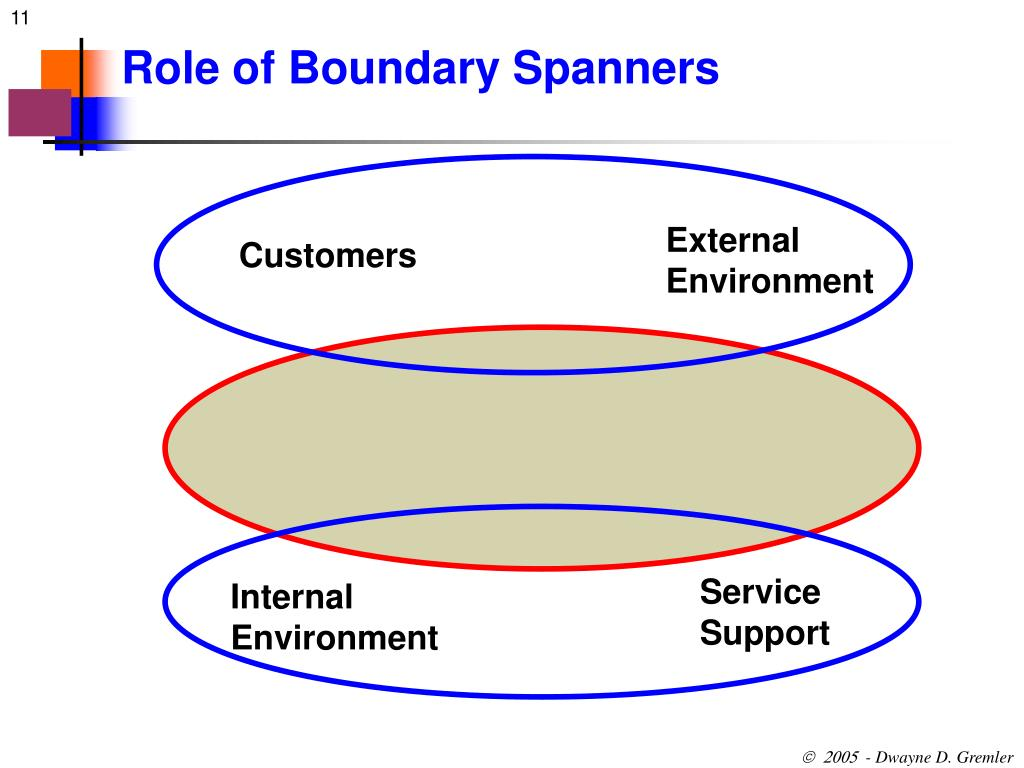 salesperson undertaking a relational boundary spanner Interpreting the nature of business to business exchanges through the use of fiske's relational models theory.