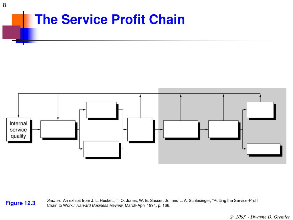 putting the service profit chain