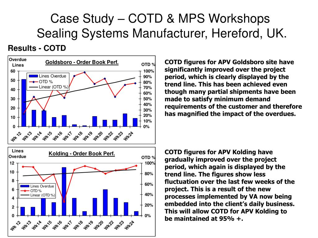 Case Study – COTD & MPS Workshops