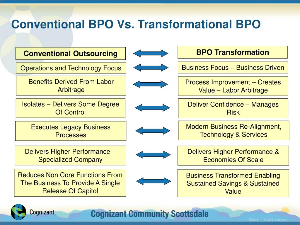 Conventional BPO Vs. Transformational BPO