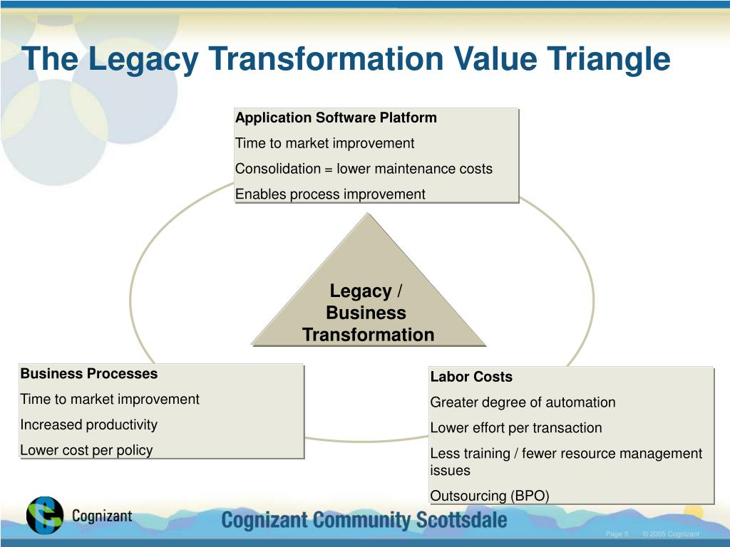 The Legacy Transformation Value Triangle