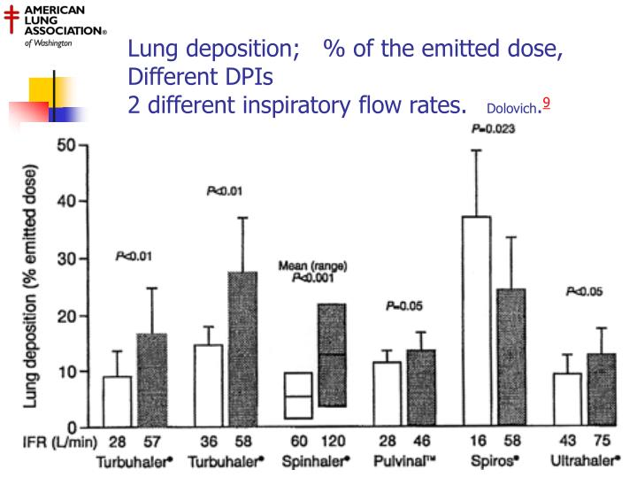 Lung deposition;   % of the emitted dose, Different DPIs