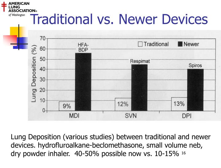 Traditional vs. Newer Devices