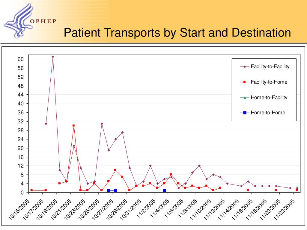 Patient Transports by Start and Destination