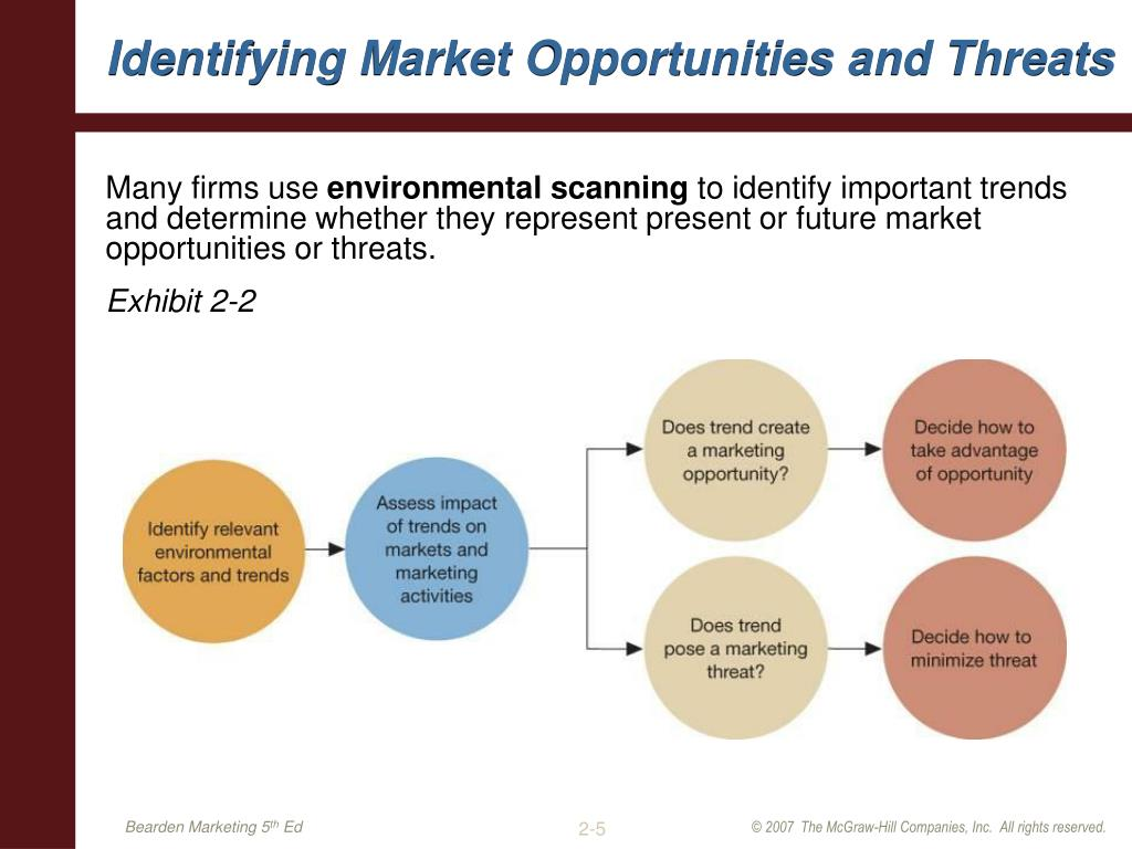Identifying Market Opportunities and Threats